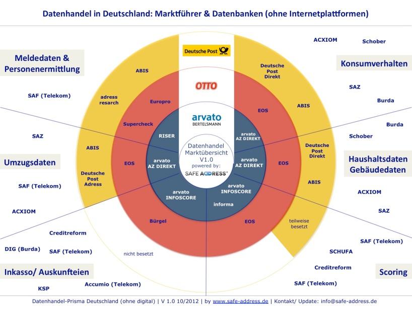 Datenhandel Marktführer & Spezialisten